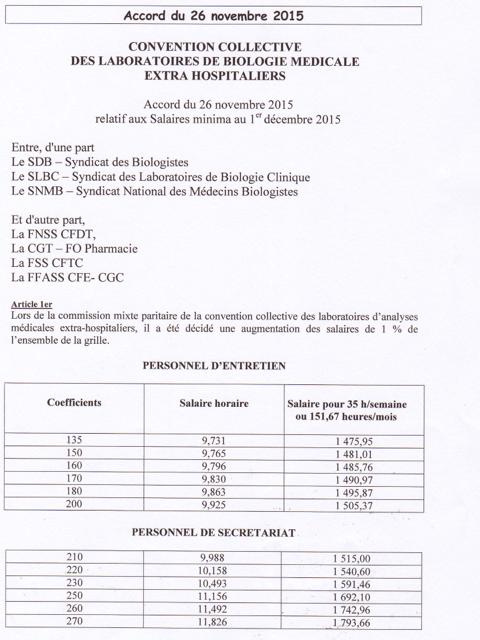Negociation Salariale Nouvelle Grille Des Salaires Minimum Au 1er