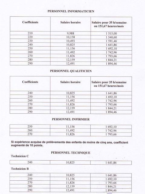 N gociation salariale nouvelle grille des salaires - Grille salaire praticien hospitalier ...