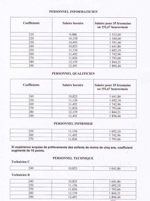 Grille salariale praticien hospitalier 2013 - Attache d administration grille indiciaire ...