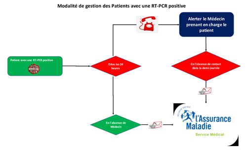 Gestion_patients_RT-PCR_positif.png